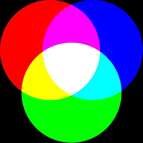 Red Plus Purple Is Magenta Purplish Green Blue Cyan Light Bluish Add Them Together And You Make White